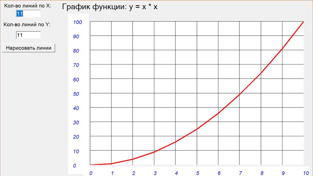 Калькулятор выражений с обратной польской записью